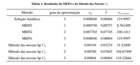 Partição da unidade de alta regularidade para análise de estruturas