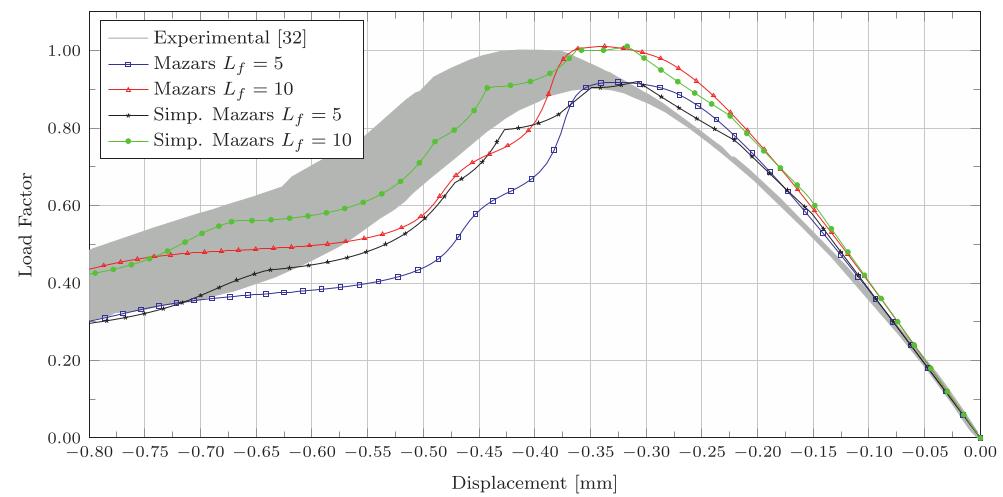 Modelos de dano escalar para contínuo micropolar