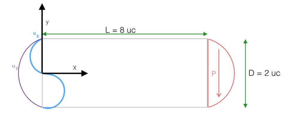 Imposição de condições de contorno em EFG via Método de Nitsche