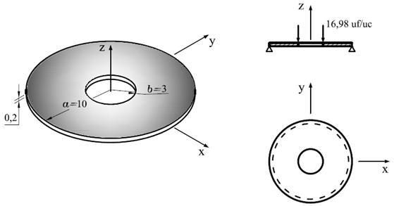 Modelo de placa fina – Teoria de Reissner-Mindlin