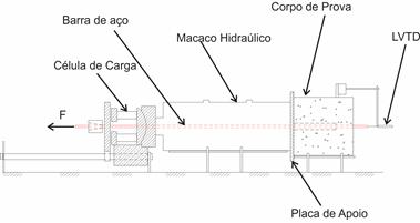 Armadura e perda de aderência em estruturas de concreto armado