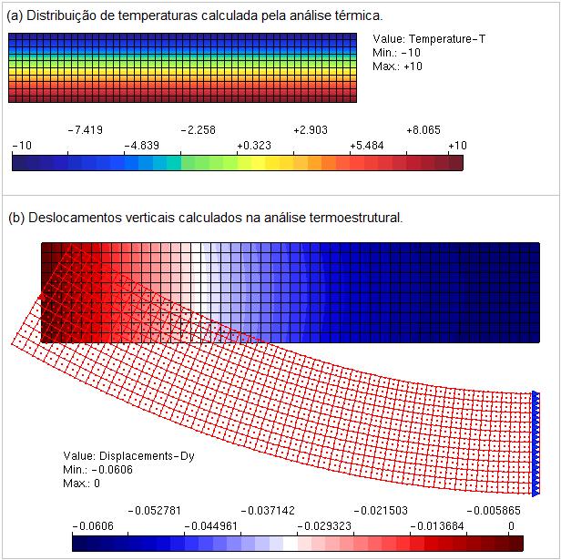 Análise acoplada termoestrutural